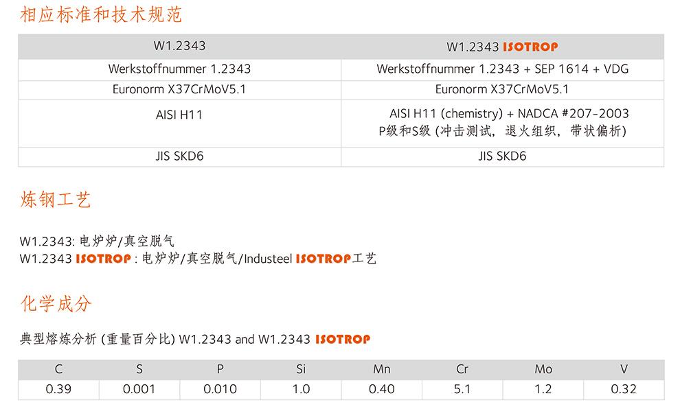 阿赛洛W1.2343_ISOTROP性能参数-1