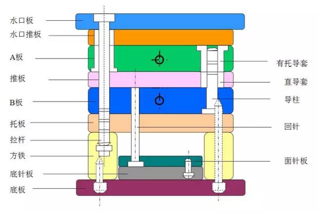 细水口标准模架结构
