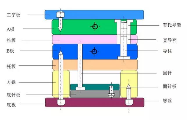 大水口标准模架结构