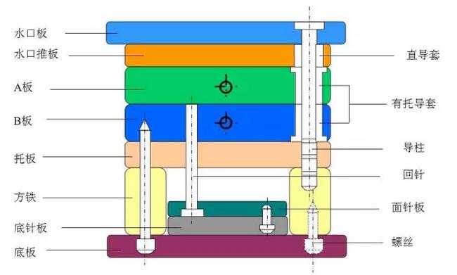 简化细水口标准模架结构