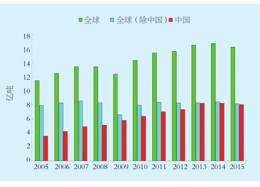 2005-2015年全球、全球(除中国)及中国粗钢产量