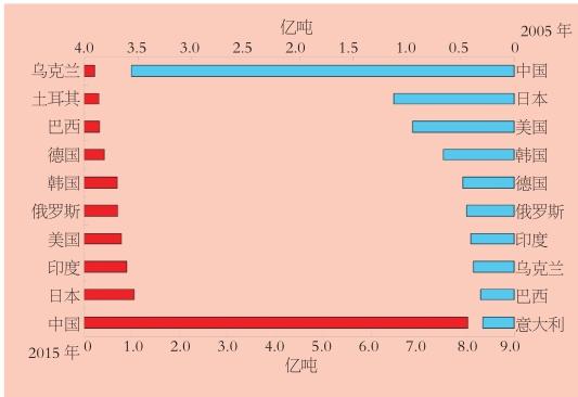 2015年全球前十大粗钢生产国