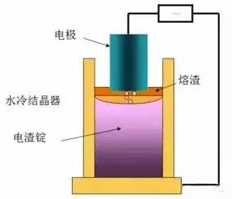 电渣重熔(ESR)