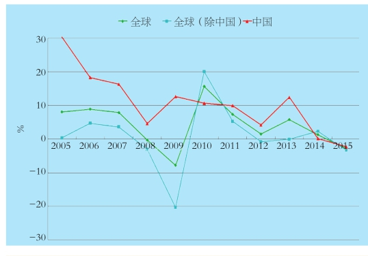 2005-2015年全球、全球(除中国)及中国粗钢产量变化率