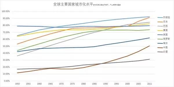 全球主要国家城市化水平