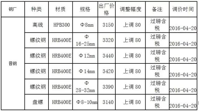 晋钢钢材出厂价格