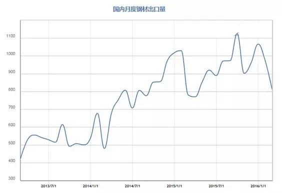 国内月度钢材出口量