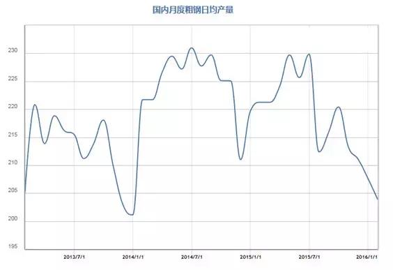 国内月度粗钢日均产量