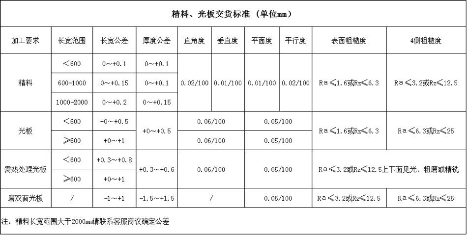 H13精料、光板交货标准