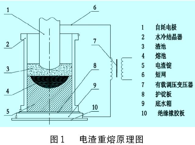 电渣重熔原理图