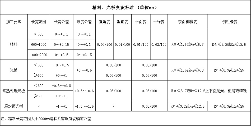 D2精料、光板交货标准