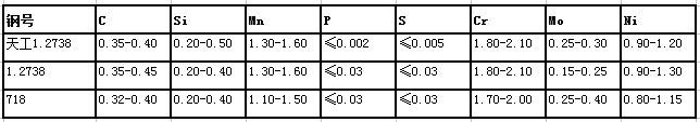 1.2738锻造模块化学成分对照表