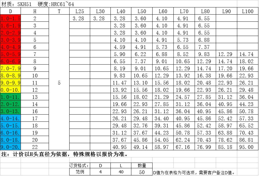 SKH51T沖價格表