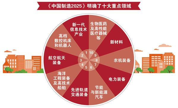 中國制造2025