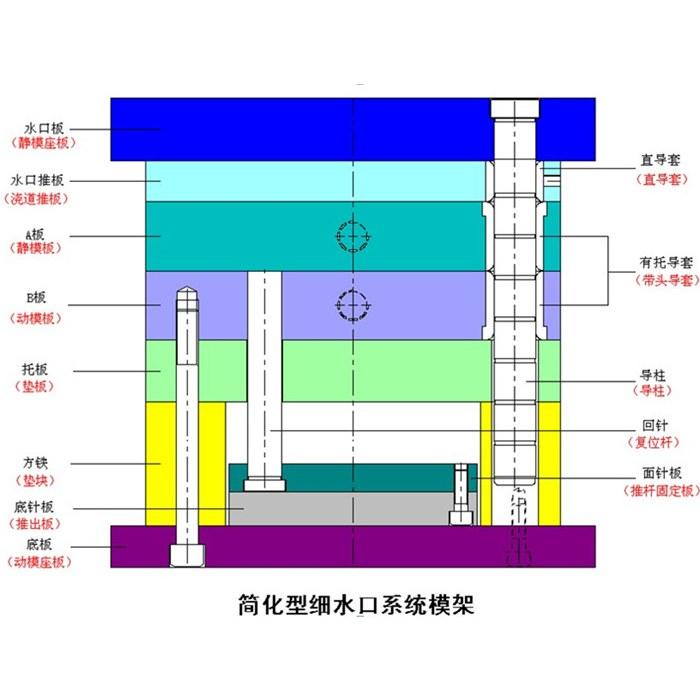 简化细水口系统模架