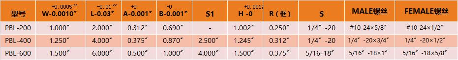 斜導位輔助器規格參數(美制)