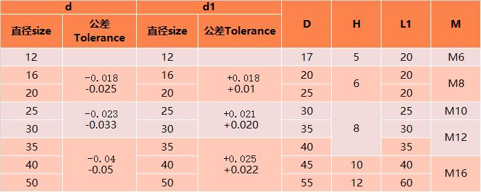 中导柱(GP)规格参数