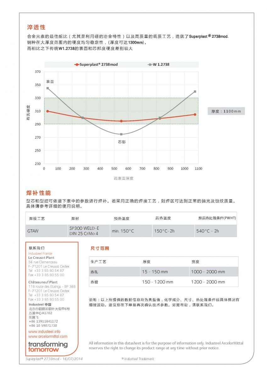 阿赛洛SP2738mod.产品性能、规格、参数