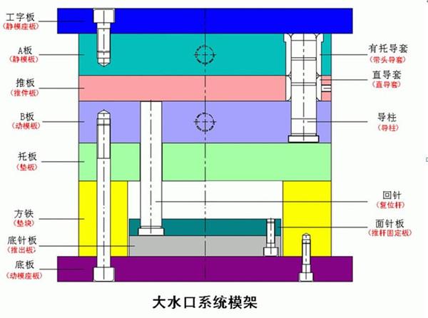 大水口系统模架