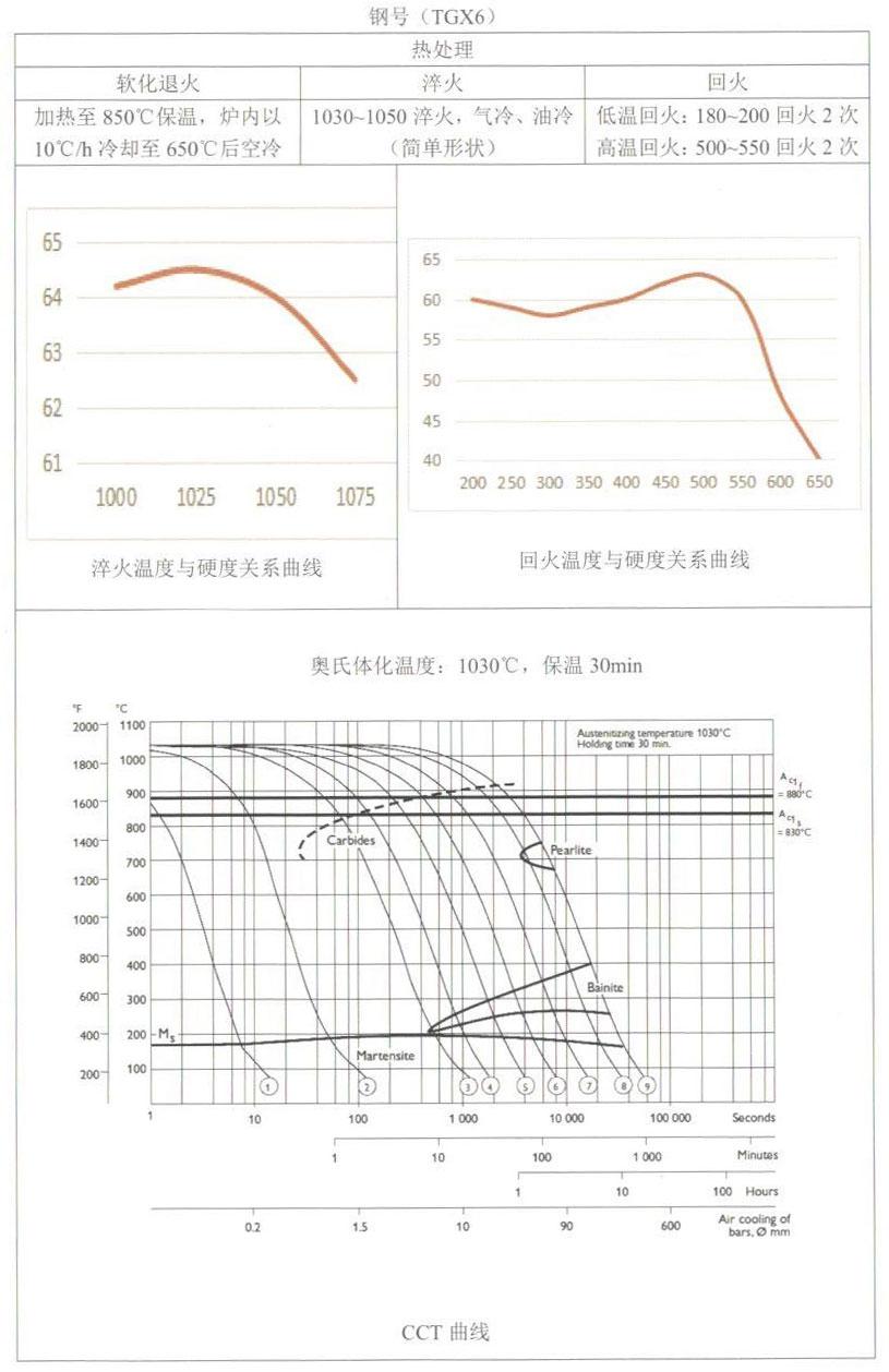 天工模具钢产品手册——TGX6(DC53)