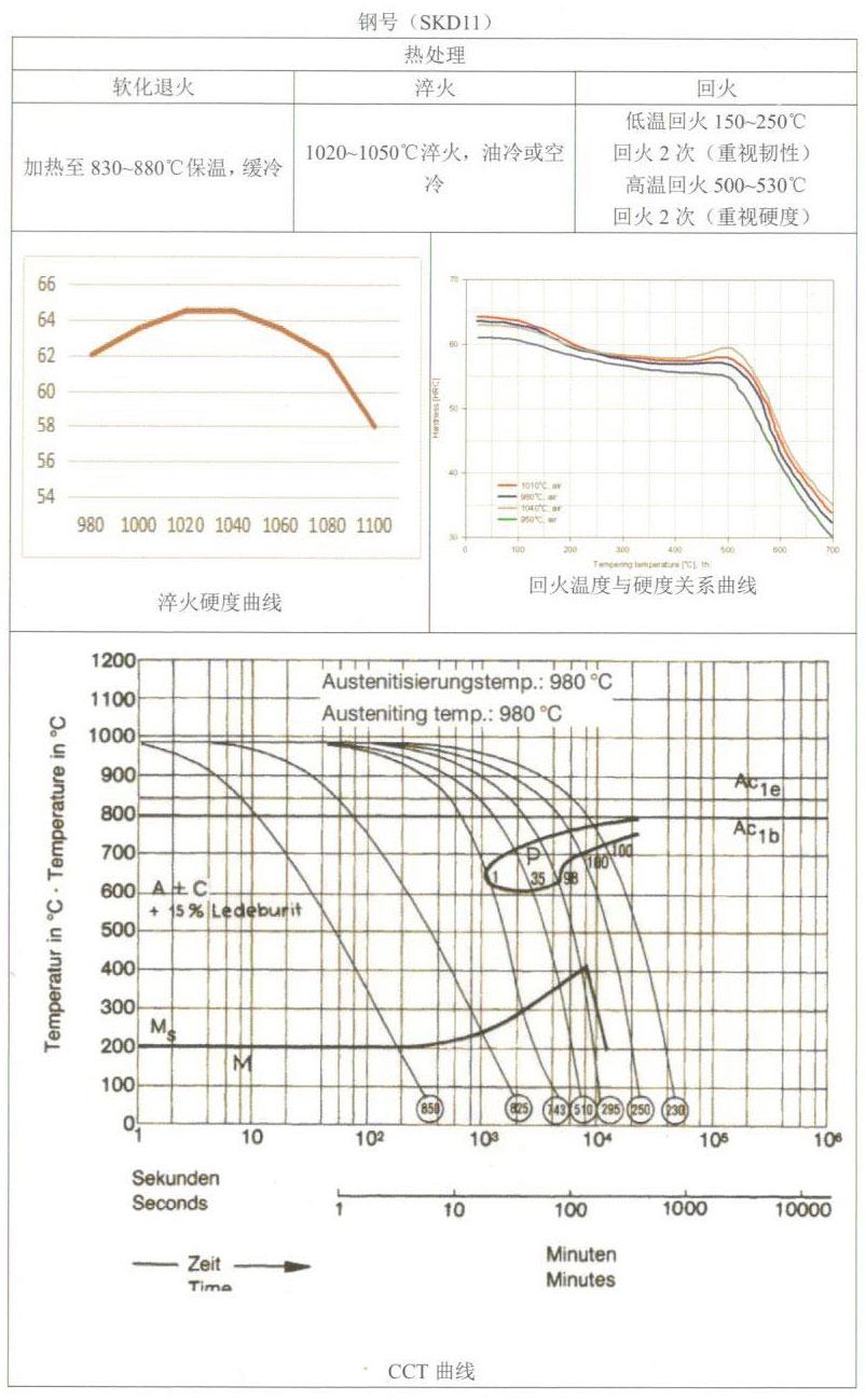 天工模具钢产品手册——SKD11