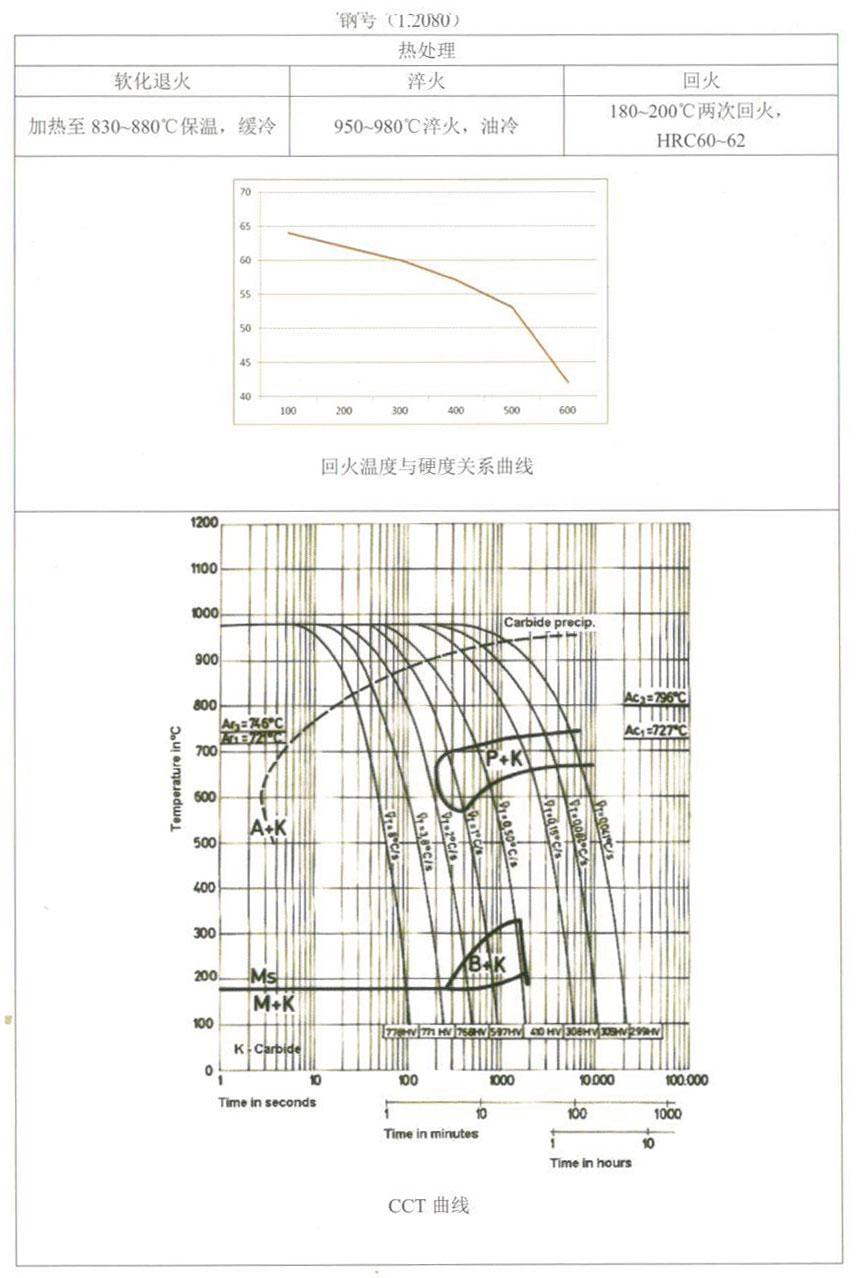 天工模具钢产品手册——1.2080