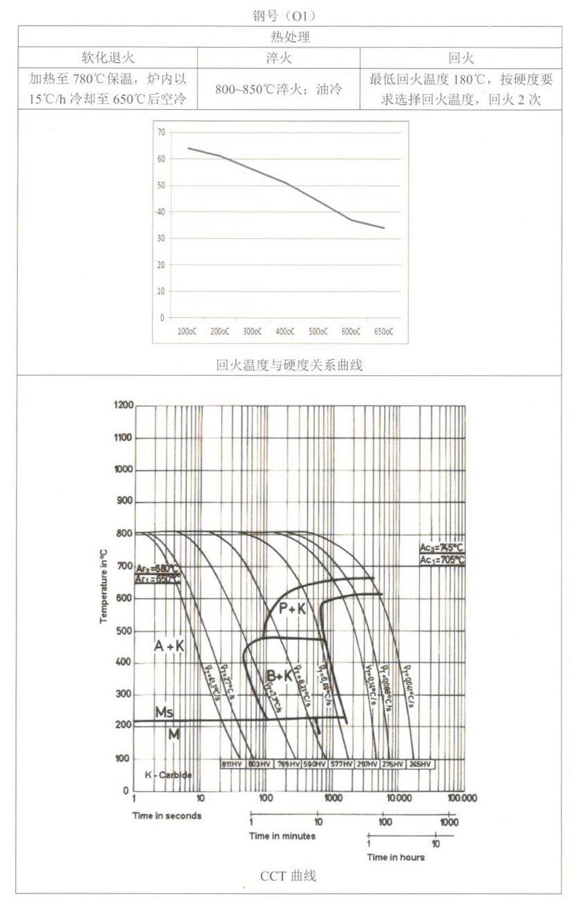 天工模具钢产品手册O1