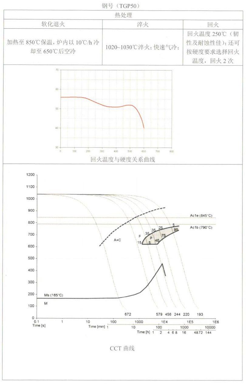 天工模具钢产品手册——TGP50(1.2083)