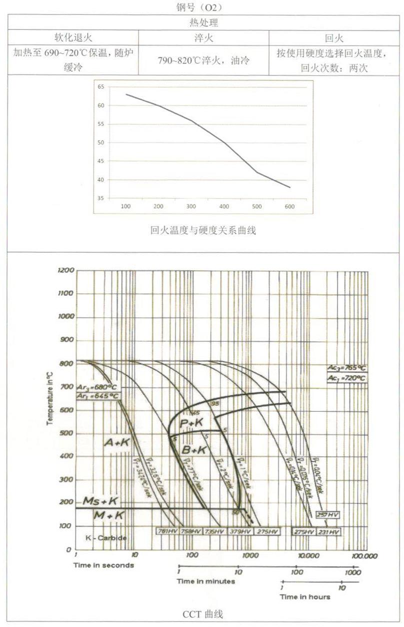 天工模具钢产品手册——O2