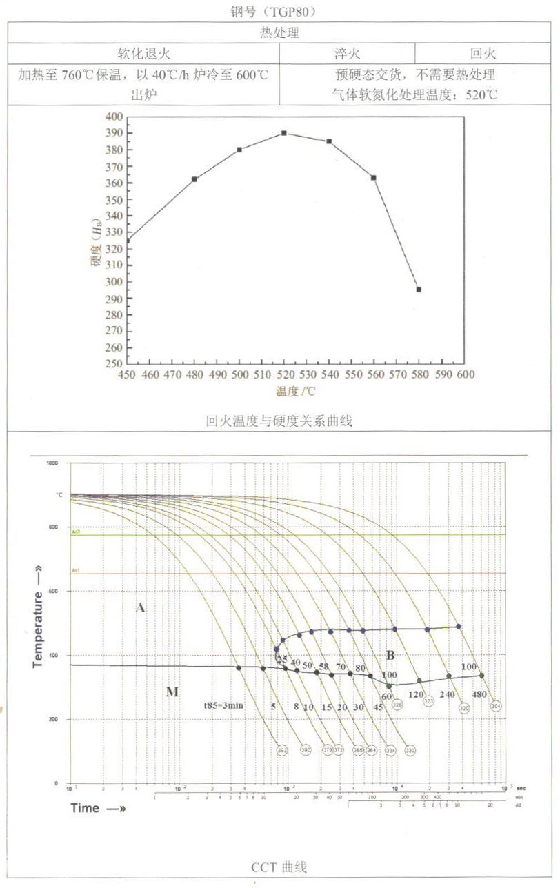 天工模具钢产品手册——TGP80(NAK80)