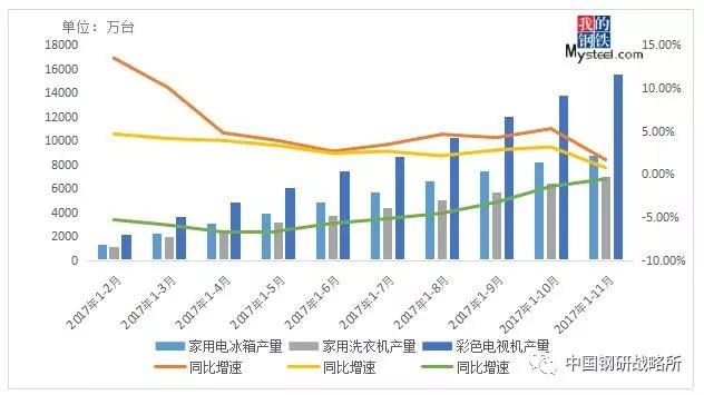 图7:2017年家电产量及同比变化情况