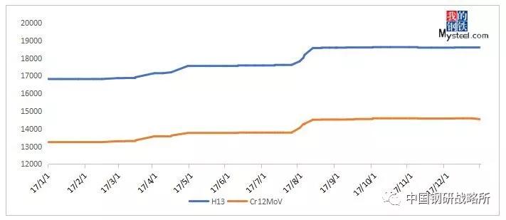 图2:模具钢主导品种均价走势图(单位:元/吨)