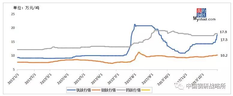 图1:2017年铁合金价格走势图(单位:万元/吨)