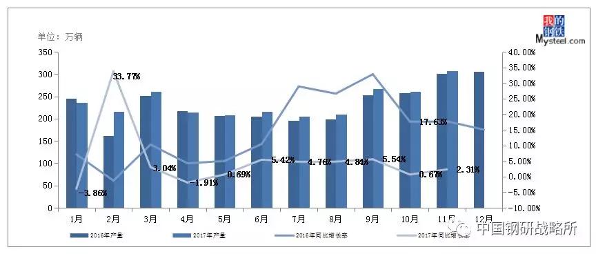 图6:2016年以来月度汽车产量及同比变化情况