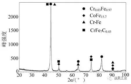 熔覆层的XRD图谱