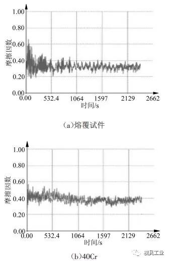 摩擦因数——时间曲线图