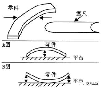弯曲度测量