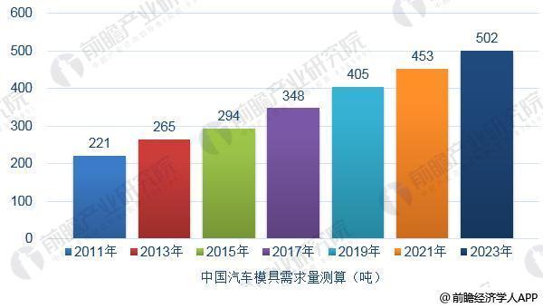 2011-2023年中国汽车模具新增需求量测算(单位:吨)