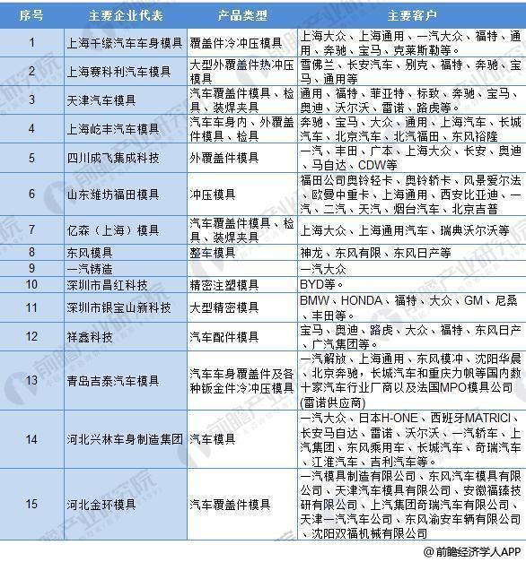 图表4:我国汽车模具代表企业产品及客户介绍(1)