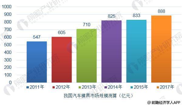 2011-2017年中国汽车模具制造行业市场规模变化趋势图(单位:亿元)
