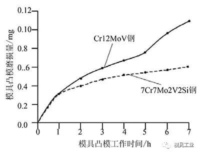 7Cr7Mo2V2Si钢和Cr12MoV钢小孔凸模磨损量比较