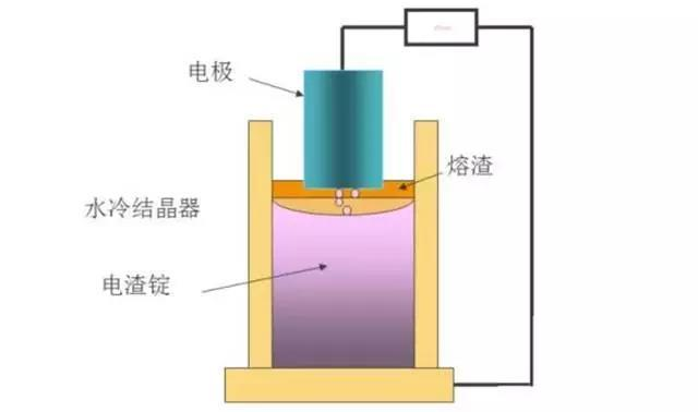 电渣重熔(ESR)炼钢