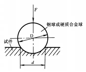 金属硬度解读,附:常用硬度对照表
