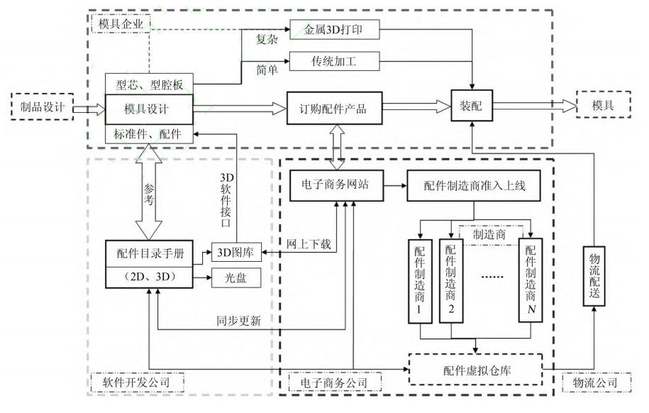 图2 模具规模化生产模式(以注射模企业为例)
