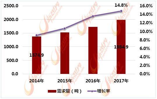 2014-2017年中國粉末冶金工模具鋼市場需求量分析