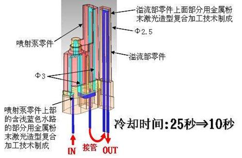 異型水路(Conformal Cooling)是模具產業所使用的特有制造技術,由于模流分析軟件的問世,設計者可以透過軟件分析模具與水路的散熱情形,縮短制造時間,提升制造質量。更進一步來看,模具的散熱水路設計方式也可以采用不規則形狀設計,提升散熱效率