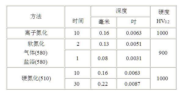 8418模具钢的氮化及碳氮共渗成分