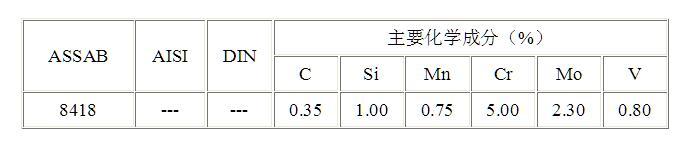 8418模具钢的化学成分