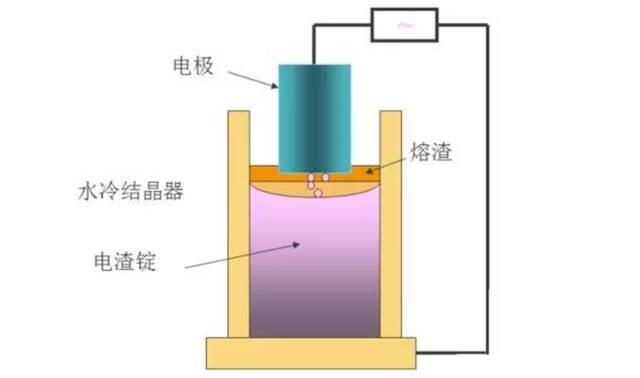 電渣重熔(ESR)