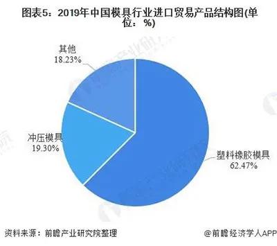 2019年中国模具行业进口贸易产品结构图